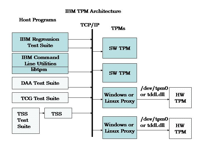 TPM Release Block Diagram Figure